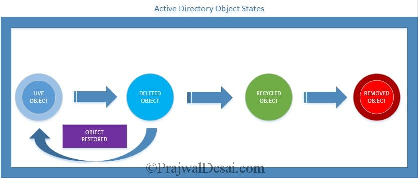 AD Recycle Bin Active Directory Object States