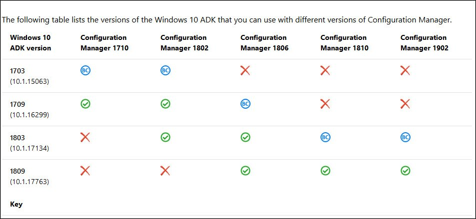 Windows ADK Requirement