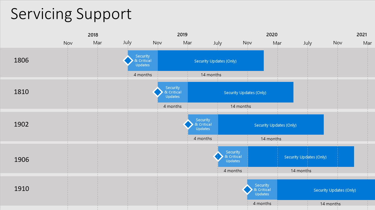 Configuration Manager 1910 Servicing Support