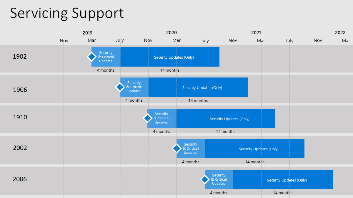 Configuration Manager 2002 Servicing Support