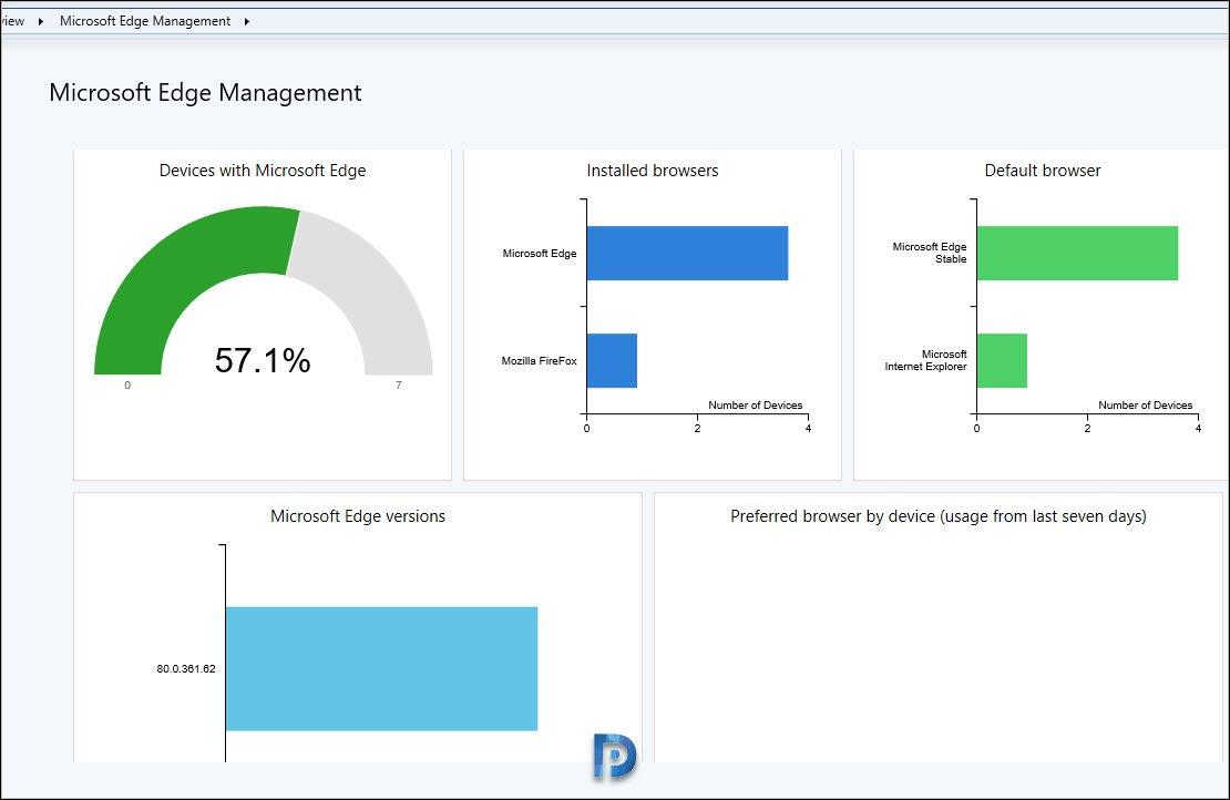Microsoft Edge Management Dashboard