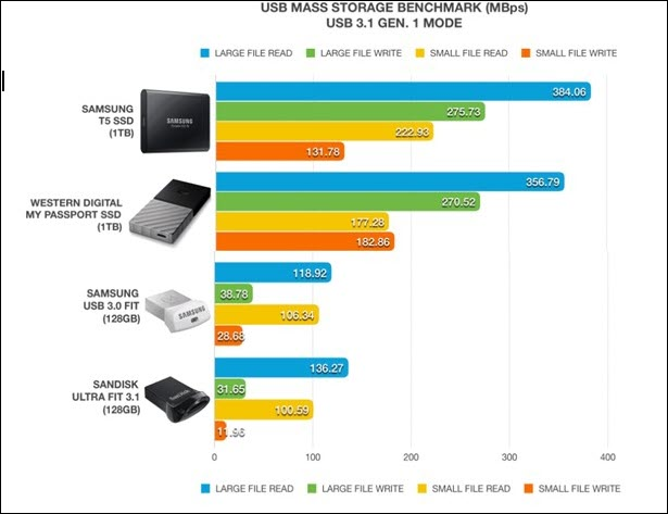 USB Device Speeds