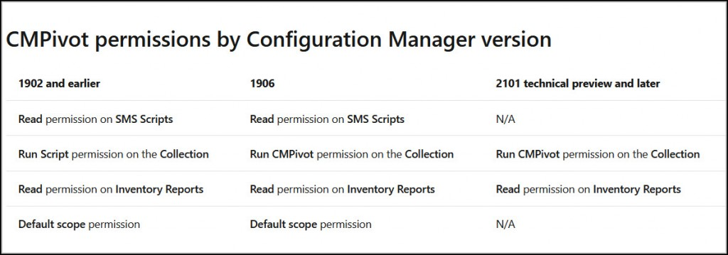 Configuration Manager CMPivot Permissions