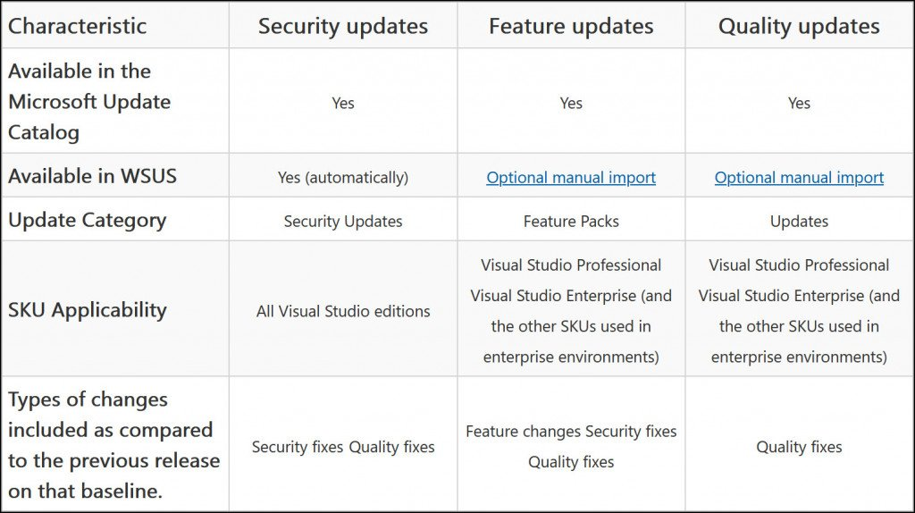 Types of Visual Studio Administrator Updates
