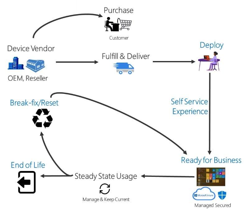 Windows Autopilot Process Overview